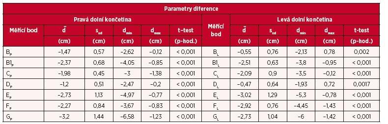Porovnání výsledků ručního a přístrojového měření