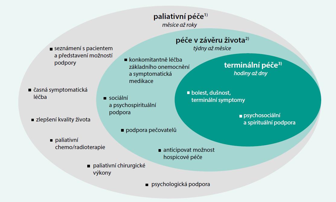 Schéma 1. Vzájemný vztah a náplň podpůrné a paliativní intervence v jednotlivých fázích závažného onemocnění. Upraveno podle prezentace Gallaghear R, dostupné na http://hpc.providencehealthcare.org/ about/what-palliative-care>