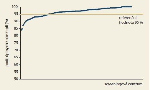 Podíl úplných preventivních koloskopií v jednotlivých screeningových centrech v roce 2017.<br> Graph 3. Cecal intubation rates in individual screening centers in 2017.