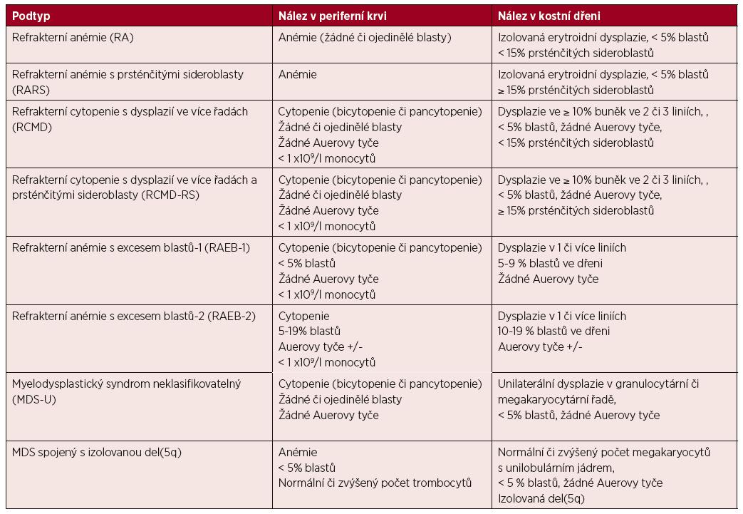 WHO klasifikace MDS z roku 2001 [8]
