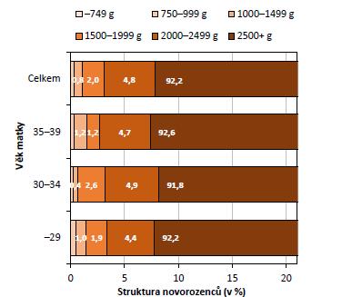 Struktura novorozenců po jednočetných porodech počatých pravděpodobně po IVF dle porodní hmotnosti a věku matky (zdroj: 26; vlastní výpočty)