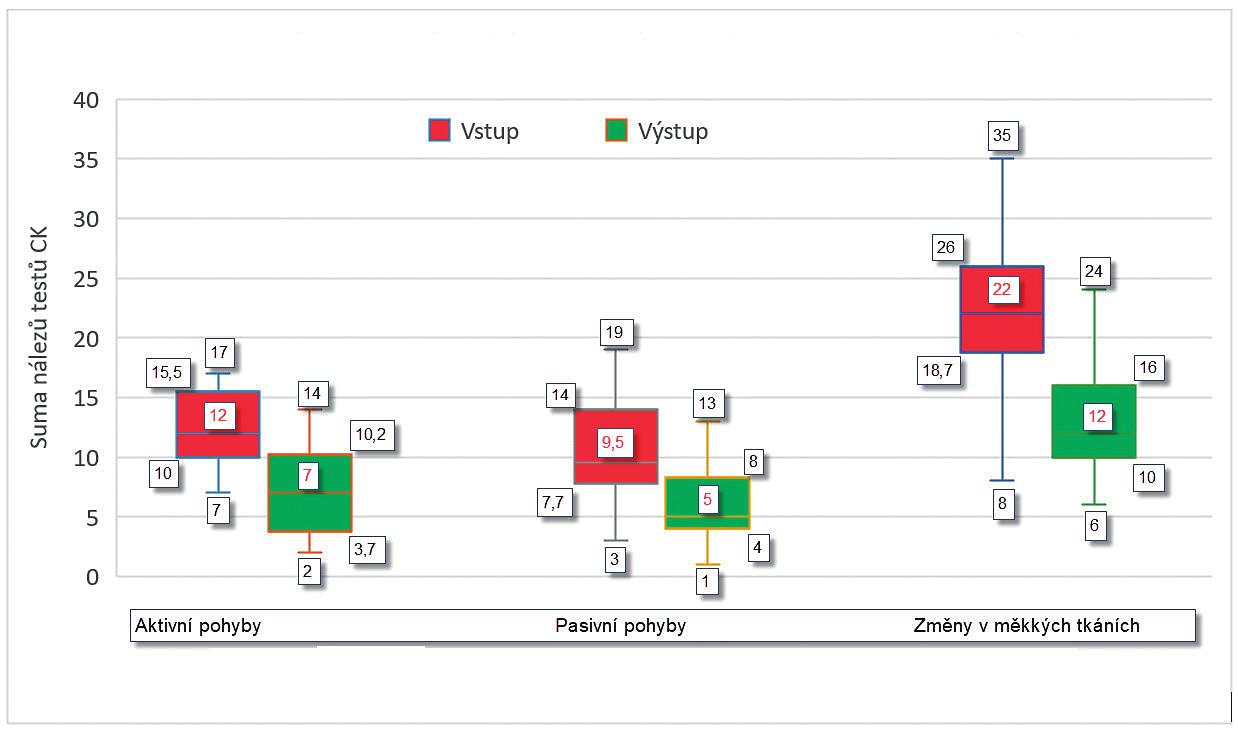 Srovnání vstupních a výstupních hodnot sumy výsledků testů v jednotlivých oblastech testovací části CK.