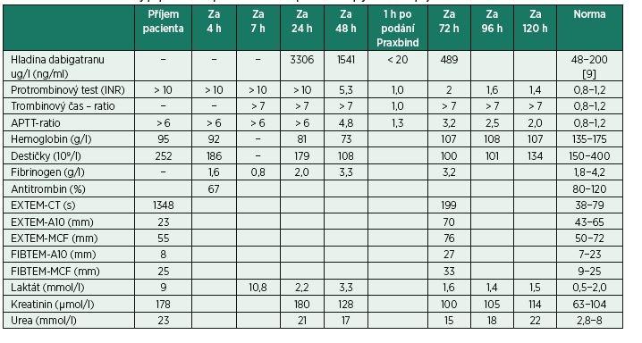 Laboratorní hodnoty popisovaného pacienta seřazené podle času uplynulého od příjmu