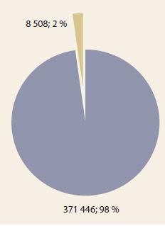 Podíl osob posuzovaných LPS s onemocněním trávicí soustavy.<br> Graph 1. The proportion of people assessed by LPS for gastrointestinal disease.