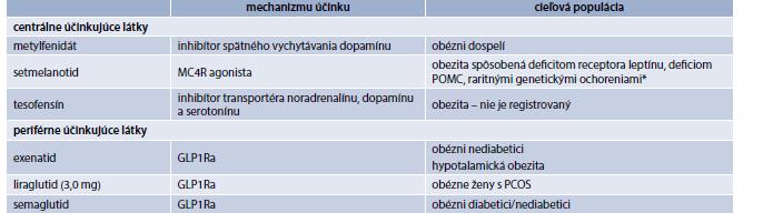 Potenciálne antiobezitiká v 3. fáze klinického skúšania. Upravené podľa [16]