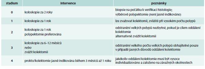 Závažnost polypózy tračníku (IPSS – InSiGHT polyposis staging systém). Upraveno podle [7]