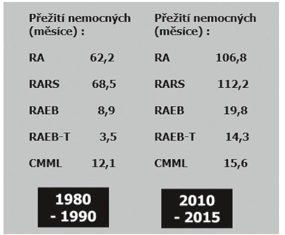 Srovnání přežití jednotlivých podskupin nemocných s MDS podle FAB klasifikace léčených v ÚHKT v letech 1980–1990 a 2010–2015