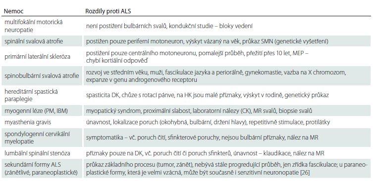 Diferenciální diagnostika ALS [21].