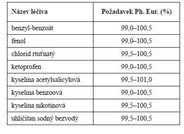 Příklady léčiv, pro která je v článcích Ph. Eur.<sup>10)</sup> potenciálně příliš úzká tolerance na obsah