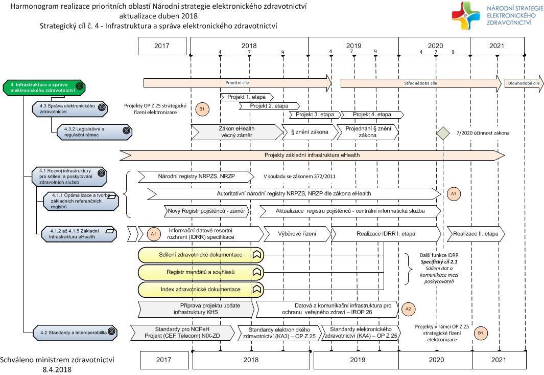 Národní strategie elektronického zdravotnictví na léta 2017–2021