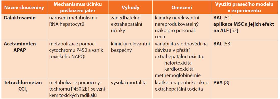Farmakologické modely akutního jaterního selhání a jejich využití v experimentu na praseti<br> Tab. 5: Pharmacological models of acute liver failure and their application in experimental research on pigs