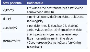 Hodnotenie výsledkov liečby podľa stupnice navrhnutej Oosthuizenom a kolektívom (2010).