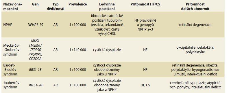 Hepatální fibróza u vzácných dědičných multisystémových onemocnění s postižením ledvin.<br> Tab. 2. Hepatal fibrosis in rare hereditary multisystem diseases with renal impairment.