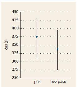 Doba trvání kolonoskopie při použití pásu a bez něj.<br> Graph 1. Duration of colonoscopy with and without abdominal band.