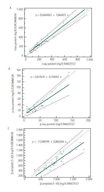 Porovnání metod ELISA INNOTEST a EUROIMMUN pomocí Passing-Bablokovy regresní analýzy pro stanovení (A) celkového tau proteinu (t-tau protein), (B) fosforylovaného tau proteinu (p181-tau protein) a (C) β-amyloidu (1-42) v mozkomíšním moku. Plnou čárou je vyznačena regresní linie, silnou přerušovanou čárou 95% CI regresní linie a tečkovaně diagonální linie (identita). (A) Parametry Passing-Bablokovy regresní analýzy pro t-tau protein: rovnice regresní přímky: y (EUROIMMUN) = 20,68 + 1,07 × (INNOTEST) 95% CI směrnice: 0,95–1,20 95% CI interceptu: –11,63–44,66 (B) Parametry Passing-Bablokovy regresní analýzy pro p181-tau protein: Rovnice regresní přímky: y (EUROIMMUN) = 5,03 + 0,76 × (INNOTEST) 95% CI směrnice: 0,55–0,98 95% CI interceptu: –2,67–8,89 (C) Parametry Passing-Bablokovy regresní analýzy pro β-amyloid (1–42): Rovnice regresní přímky: y (EUROIMMUN) = –77,29 + 0,87 × (INNOTEST) 95% CI směrnice: 0,73–1,07 95% CI interceptu: –218,44–67,89 CI – interval spolehlivosti Fig. 2. Comparison of ELISA INNOTEST and EUROIMMUN methods by Passing-Bablok regression analysis for determination of (A) total tau protein (t-tau protein), (B) phosphorylated tau protein (p181-tau protein) and (C) β-amyloid (1-42) in the cerebrospinal fluid. The solid line indicates the regression line, the solid dashed line is the 95% CI of the regression line, and the dotted diagonal line (identity). (A) Parameters of Passing-Bablok's regression analysis for t-tau protein: regression line equation: y (EUROIMMUN) = 20.68 + 1.07 × (INNOTEST) 95% CI for the slope: from 0.95 to 1.20 95% CI for the intercept: from –11.63 to 44.66 (B) Parameters of Passing-Bablok's regression analysis for p181-tau protein: regression line equation: y (EUROIMMUN) = 5.03 + 0.76 × (INNOTEST) 95% CI for the slope: from 0.55 to 0.98 95% CI for the intercept: from –2.67 to 8.89 (C) Parameters of Passing-Bablok's regression analysis for β-amyloid (1–42): regression line equation: y (EUROIMMUN) = –77.29 + 0.87 × (INNOTEST) 95% C