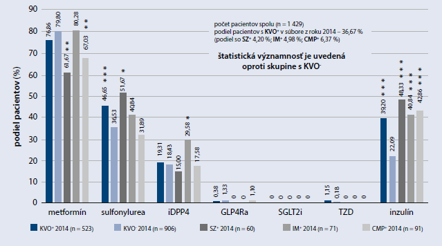 Graf 2.1 | Využívanie antidiabetickej liečby v súbore bežných ambulantných pacientov s DM2T randomizovane vybratých a zaradených v roku 2014. Stav liečby u týchto pacientov v roku 2014, po rozdelení podľa prítomnosti/neprítomnosti kardiovaskulárneho ochorenia (KVO+/KVO-) v roku 2014
