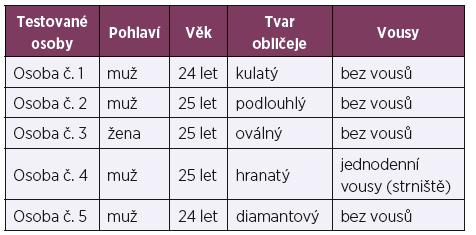 Charakteristika testovaných osob [9]