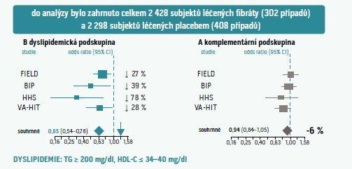 Účinky fibrátů u nemocných s a bez aterogenní dyslipidemie