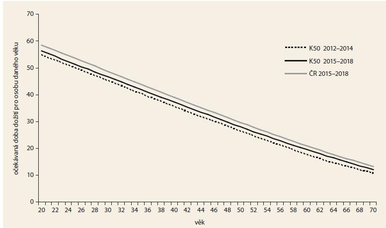 Očekávaná doba dožití u pacientů s Crohnovou nemocí. Zdroj: demografická data Českého statistického úřadu, List o prohlídce zemřelého 2012–2018.<br> Graph 5. Life expectancy in patients with Crohn's disease. Source: demographic data of the Czech Statistical Office, Database of Death Records 2012–2018.