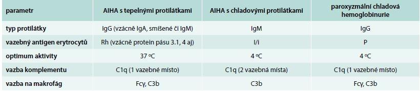 Tab. Charakteristika protilátek u různých typů autoimunitní hemolytické anémie