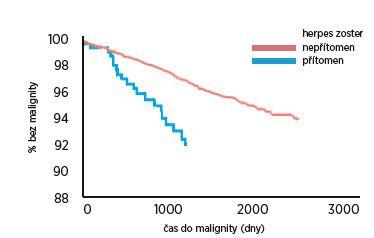 Odhadovaný výskyt malignity u pacientů nad 65 let s infekcí herpes zoster a bez ní. (Buntix, 2005)