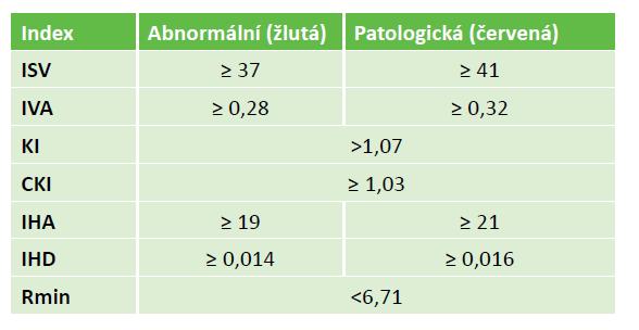 Rohovkové indexy z Refractive map a jejich abnormální a patologické meze
