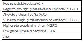 Pařížská klasifikace pro hodnocení močových cytologií<br> Tab. 1. The Paris system for reporting urinary cytology