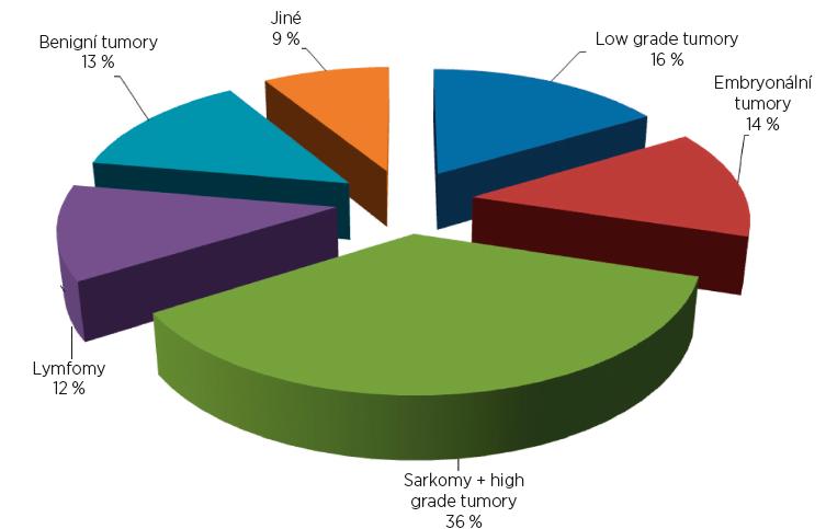 Rozložení diagnostických skupin v analyzovaném souboru.
