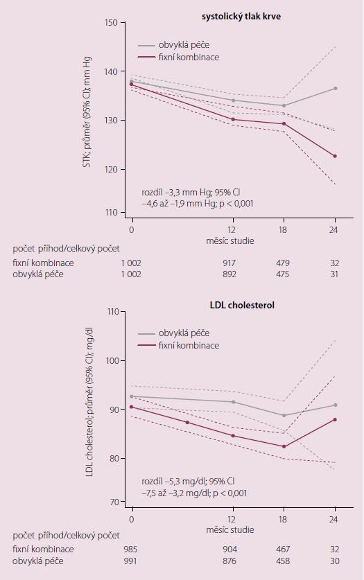 Zvýšená adherence dosažené s fixní kombinací čtyř účinných látek ve studii UMPIRE v porovnání se stejnou léčbou ve čtyřech tabletách bylo spojeno s významně lepší kompenzací hypertenze a hladiny LDL cholesterolu [7].
