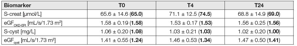 Serum biomarkers and eGF in the eGF<sub>CKD-EPI</sub> ≥ 1 mL/s/1.73 m2 subgroup (N = 28)