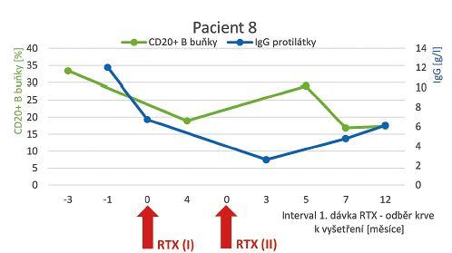 Dynamika hladiny CD20+ B buněk a IgG protilátek a jejich vzájemný vztah