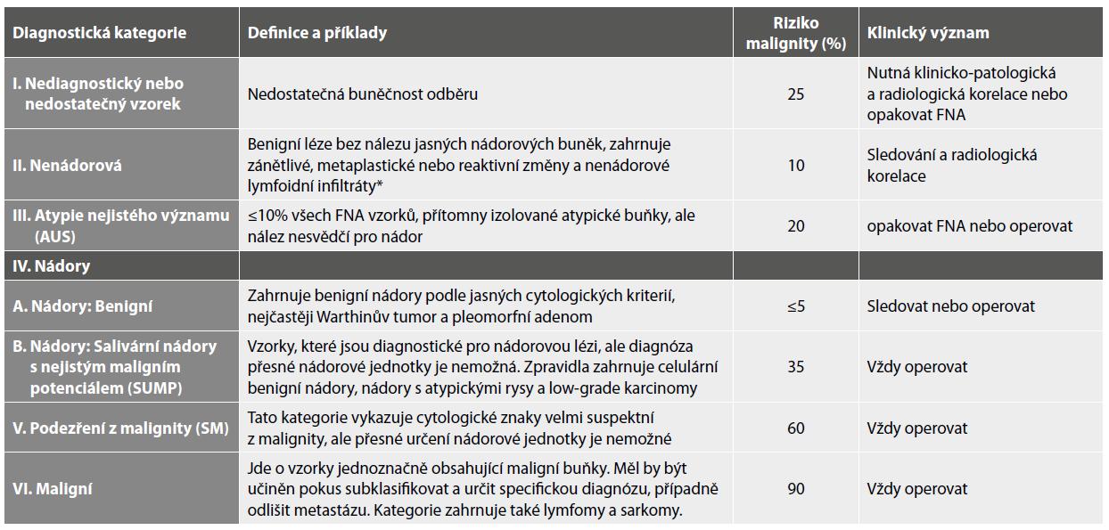 Doporučené diagnostické kategorie Milánského systému reportování cytopatologických nálezů u lézí a nádorů slinných žláz.