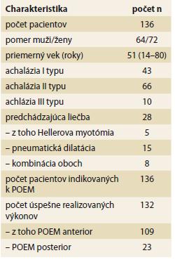 Charakteristika súboru pacientov s achaláziou indikovaných k POEM.<br> Tab. 2. Characteristics of patients with achalasia indicated for POEM.