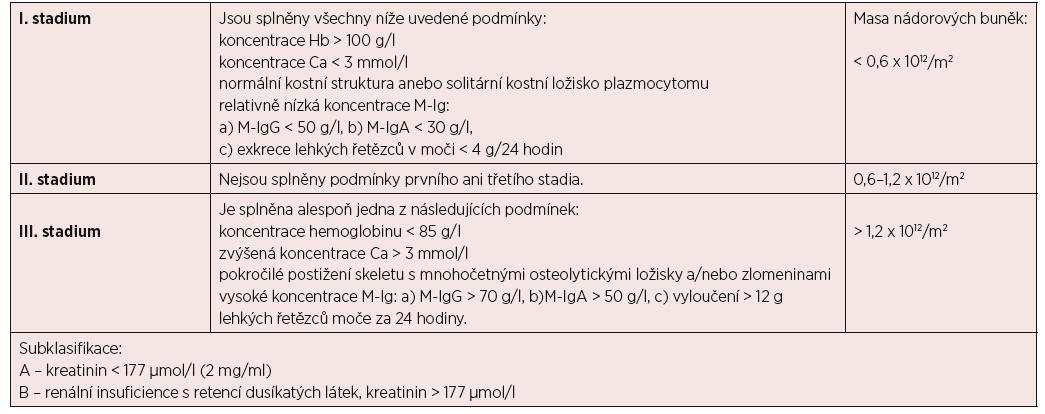 Stanovení klinického stadia mnohočetného myelomu podle Durieho a Salmona, 1975