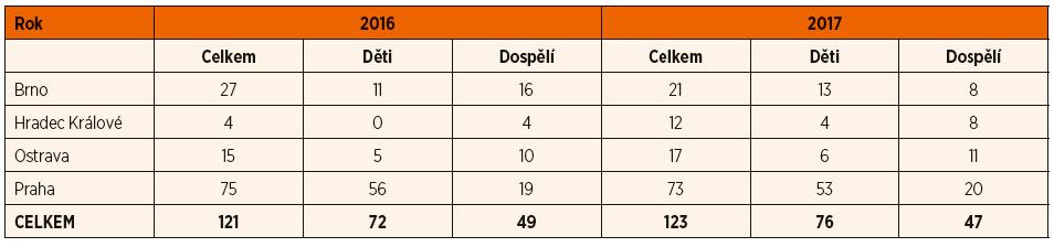 Počty provedených kochleárních implantací v letech 2016 a 2017 ve všech implantačních centrech v České republice.