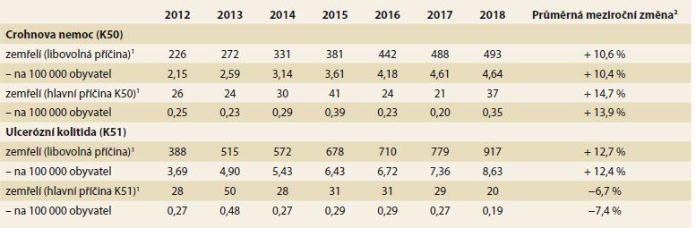 Data o mortalitě související s IBD v české populaci – časový vývoj. Zdroj: NRHZS 2010–2018, List o prohlídce zemřelého 2010–2018<br> Tab. 1. IBD mortality data in the Czech population – development over time. Source: NRRHS 2010–2018, Database of Death Records 2010–2018.