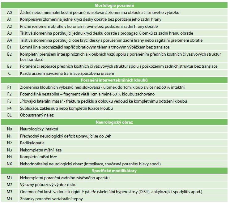 AOSpine klasifikace pro poranění subaxiální krční páteře<br> Fig. 1: AOSpine subaxial cervical spine injury classification