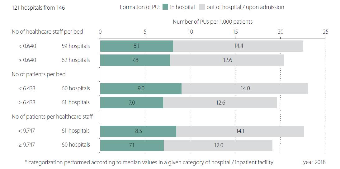 Detailed monitoring of adverse event pressure ulcer related to the capacities: category A and B – hospitals of acute care.<br> PU – pressure ulcer<br> Obr. 4. Detailní analýza hlášení nežádoucích událostí (dekubitů) ve vztahu ke kapacitním ukazatelům ve fakultních nemocnicích a nemocnicích akutní péče (kategorie A a B).<br> PU – dekubitus