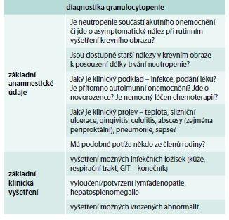 Základní anamnestické údaje a klinická vyšetření v diagnostice granulocytopenie
