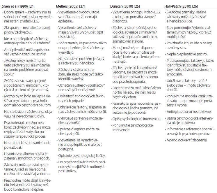 Stratégie používané v komunikovaní diagnózy PNES [5].