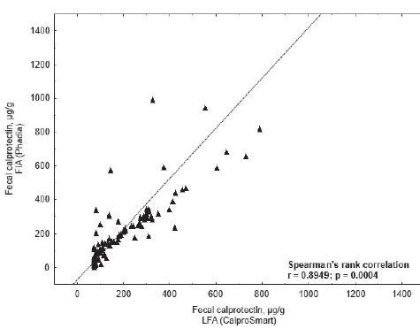 Spearman's rank correlation coefficient of two measurement