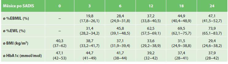 Průměrný %EBMIL, %EWL, BMI a HbA1c 3, 6, 12, 18 a 24 měsíců po SADIS (n=31)<br> Tab. 4: Average %EBMIL, %EWL, BMI and HbA1c 3, 6, 12, 18 and 24 months after SADIS (n=31)