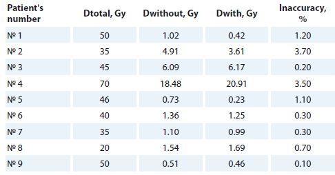 The doses received by pacing leads without and with MDT application and the related inaccuracies.