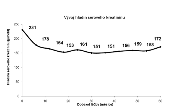 Sérové hladiny kreatininu<br> Graph 4. Serum creatinine levels