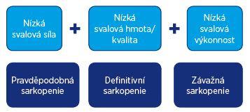 Schéma 1 Terminologie a diagnostická kritéria sarkopenie EWGSOP2(12)