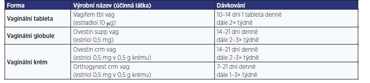 Přehled nejčastěji užívaných vaginálních estrogenů užívaných pro léčbu GSM v České republice