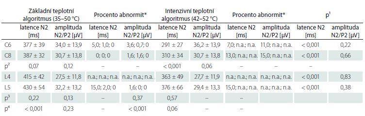 Srovnání nálezů hodnocených parametrů CHEPs v jednotlivých dermatomech na HKK (C6 a 8) a DKK (L4 a 5) v celém souboru zdravých dobrovolníků a počet abnormálních nálezů v souboru zdravých dobrovolníků s použitím publikovaných normativních dat. Hodnoty jsou vyjádřeny jako průměr ± SD.