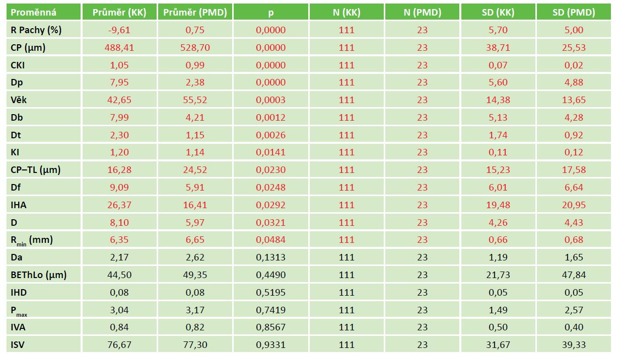 Statisticky významné rozdíly mezi skupinou PMD a KK