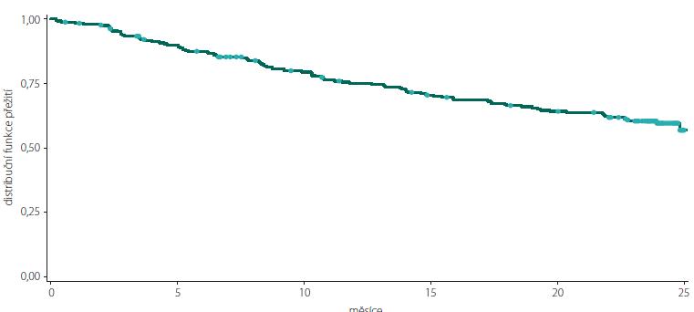 Kaplan-Meierova křivka přežití pro podíl osob bez klinické aktivity onemocnění v celkové populaci pacientů.<br> Fig. 1. Kaplan-Meier survival curve of clinically disease activity-free subjects in the total study population.