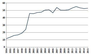 Relativní počty živě narozených dětí s vrozenou vadou v ČR (1994–2015) ze skupiny Q60–Q64 Vrozené vady močové soustavy